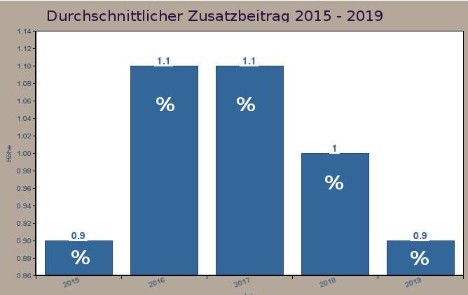 Durchschnittlicher Zusatzbeitrag: Entwicklung der SV-Größe 2015-2019n