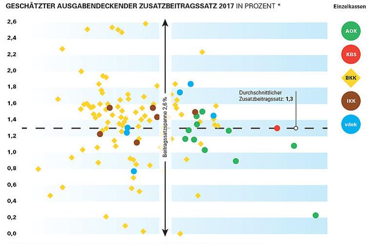 Verteilung geschätzter prozentualer Zusatzbeitrag 2017